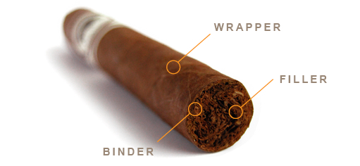 tim hieu cau truc dieu cigar 2