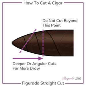 cách cắt xì gà điếu figurado